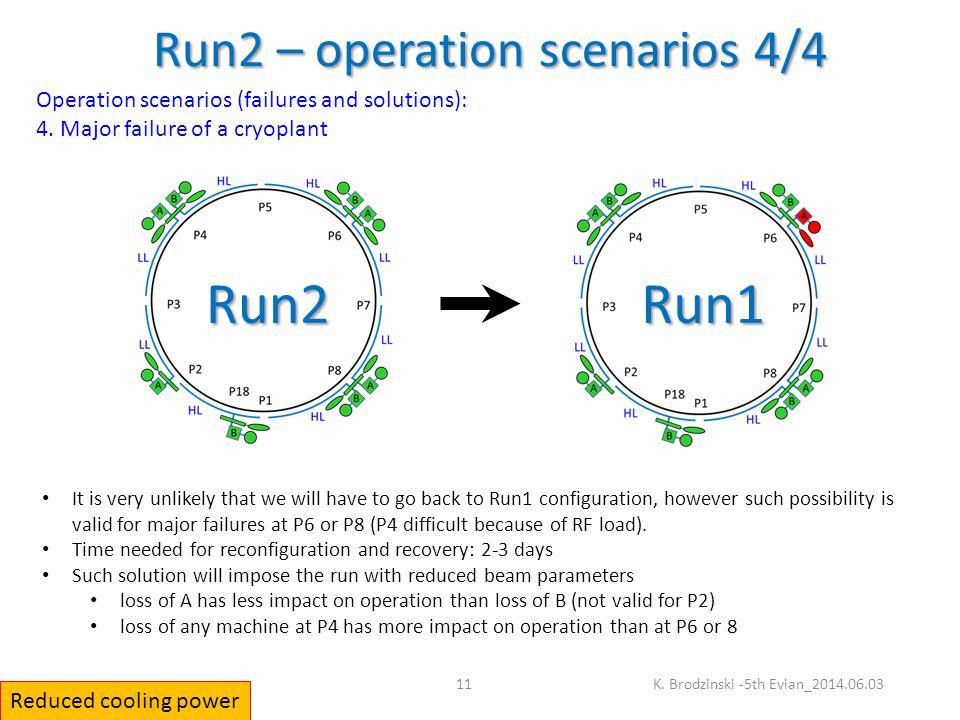 Run2 – operation scenarios 4/4 K.