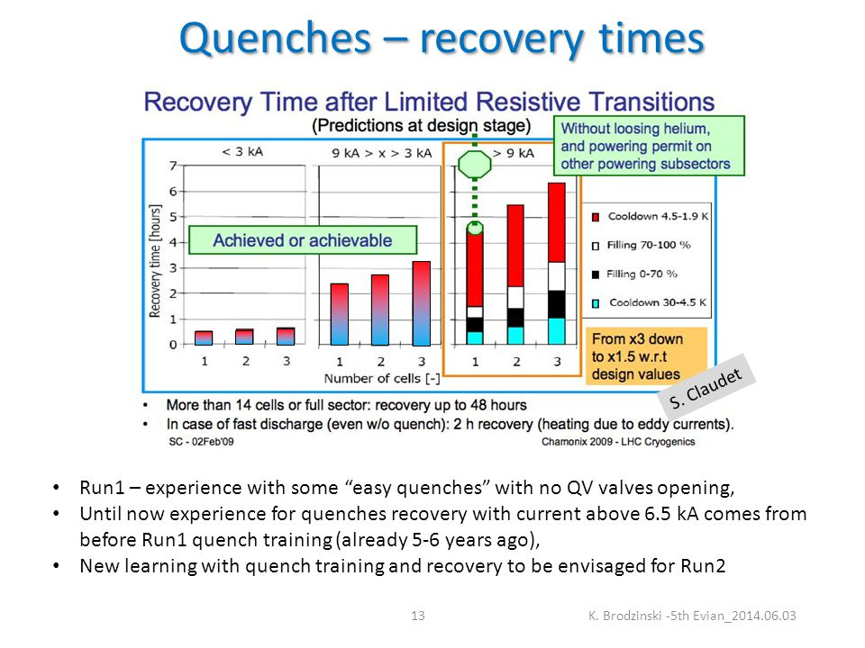 Quenches – recovery times K.