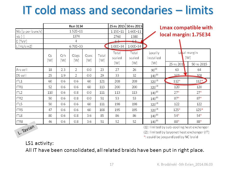 IT cold mass and secondaries – limits K.