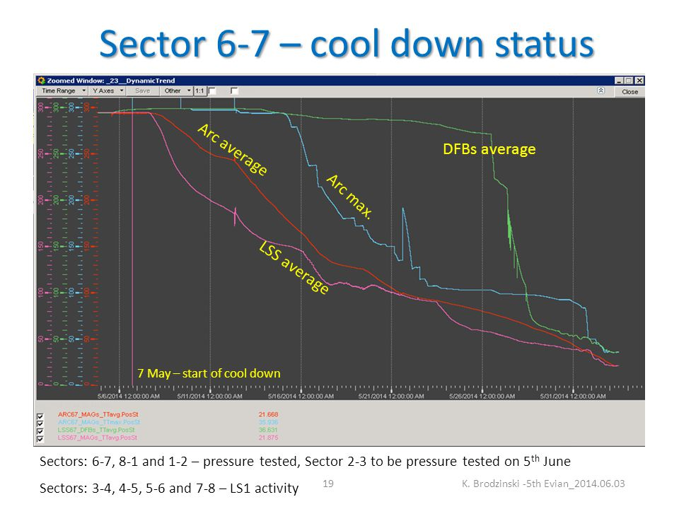 Sector 6-7 – cool down status K.