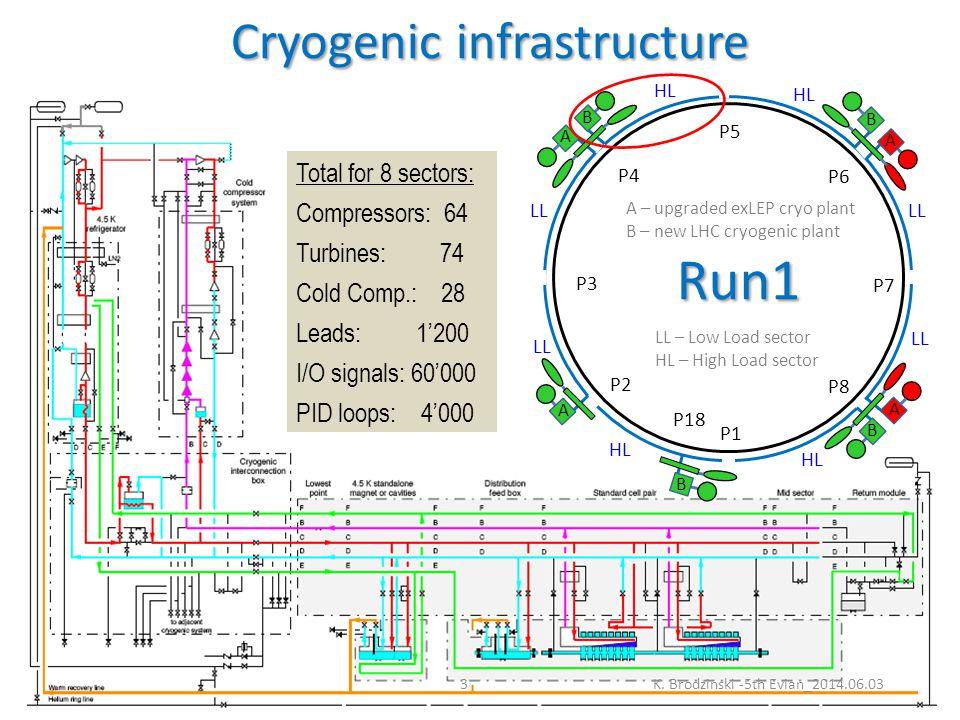 Run2 beam parameters – cryogenic limits and margins K.