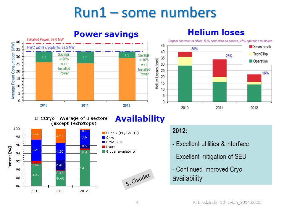 Run1 – some numbers 2012: - Excellent utilities & interface - Excellent mitigation of SEU - Continued improved Cryo availability Power savings Helium loses Availability K.