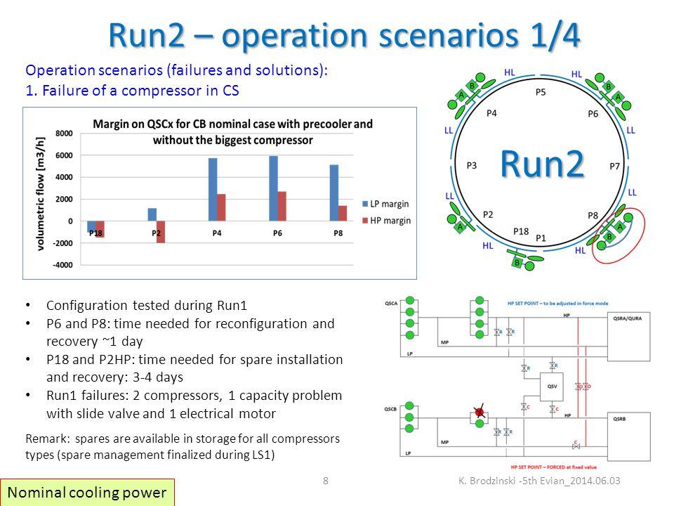 Run2 – operation scenarios 1/4 K.