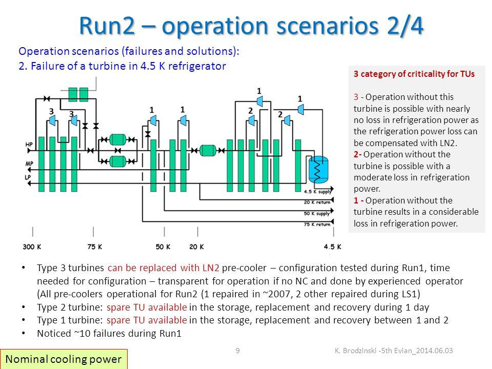 Run2 – operation scenarios 3/4 K.
