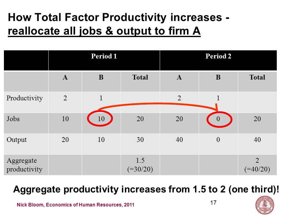 Nick Bloom, Economics of Human Resources, 2011 How Total Factor Productivity increases - reallocate all jobs & output to firm A Period 1Period 2 ABTotalAB Productivity2121 Jobs10 20 0 Output201030400 Aggregate productivity 1.5 (=30/20) 2 (=40/20) 17 Aggregate productivity increases from 1.5 to 2 (one third)!