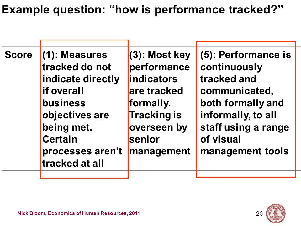 Nick Bloom, Economics of Human Resources, 2011 23 Score(1): Measures tracked do not indicate directly if overall business objectives are being met.