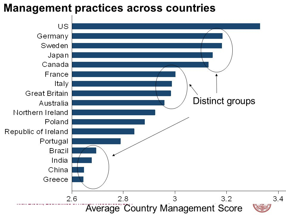 Nick Bloom, Economics of Human Resources, 2011 Management practices across countries Average Country Management Score Distinct groups
