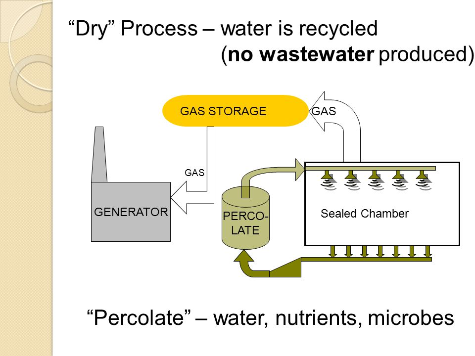 GAS STORAGE PERCO- LATE GENERATOR GAS Sealed Chamber Dry Process – water is recycled (no wastewater produced) Percolate – water, nutrients, microbes