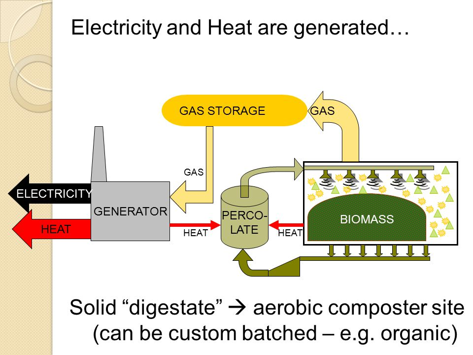 GAS STORAGE PERCO- LATE GENERATOR GAS BIOMASS HEAT ELECTRICITY HEAT Electricity and Heat are generated… Solid digestate  aerobic composter site (can be custom batched – e.g.