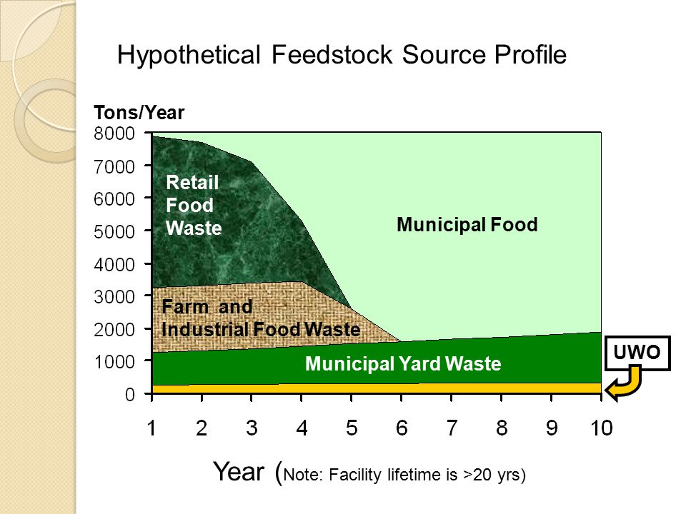 Hypothetical Feedstock Source Profile Tons/Year Year ( Note: Facility lifetime is >20 yrs) Municipal Food Retail Food Waste Farm and Industrial Food Waste Municipal Yard Waste UWO