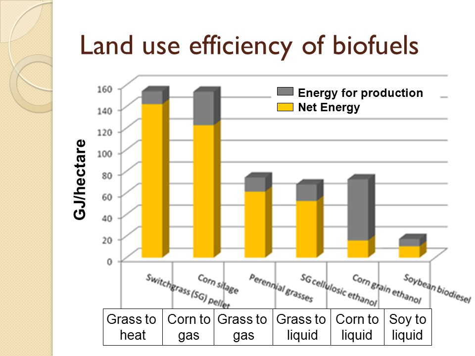 Land use efficiency of biofuels Energy for production Net Energy GJ/hectare Grass to heat Corn to gas Grass to gas Grass to liquid Corn to liquid Soy to liquid