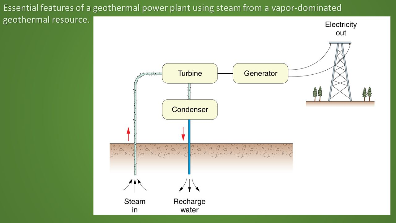 Essential features of a geothermal power plant using steam from a vapor-dominated geothermal resource.