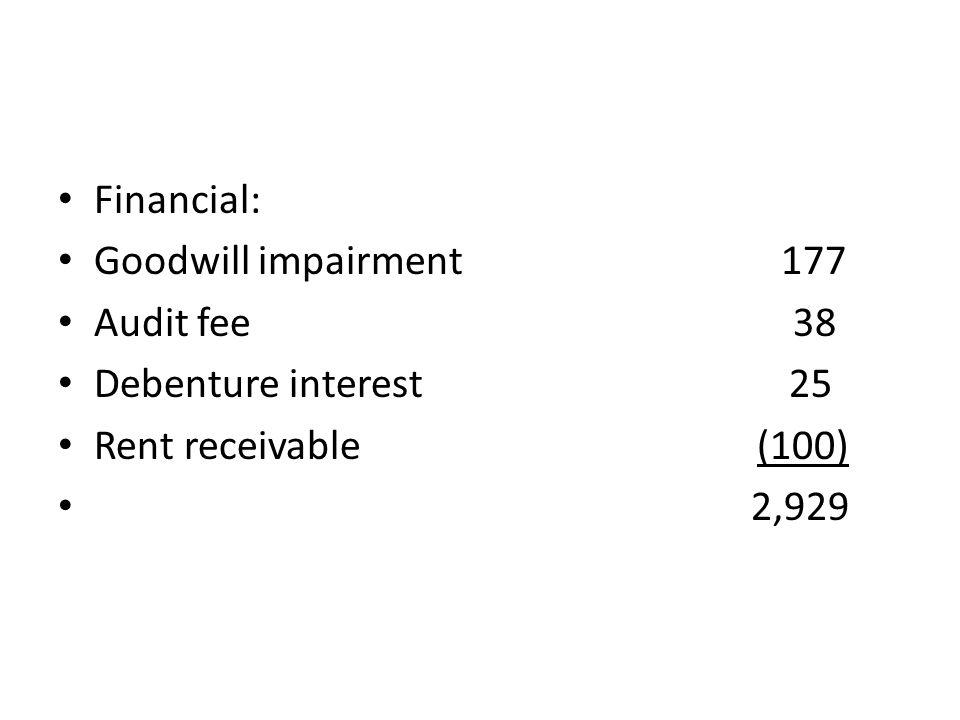 Financial: Goodwill impairment 177 Audit fee 38 Debenture interest 25 Rent receivable (100) 2,929