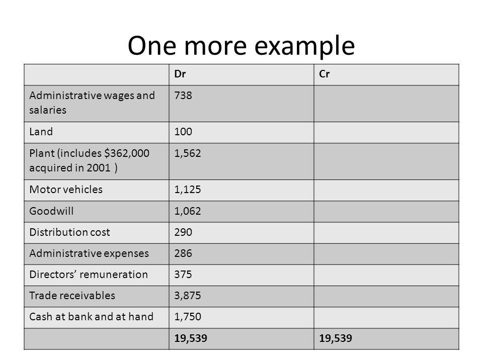 Net current assets 5,399 Total assets less current liabilities 7,508 Non-current liabilities Debentures 250 7,258