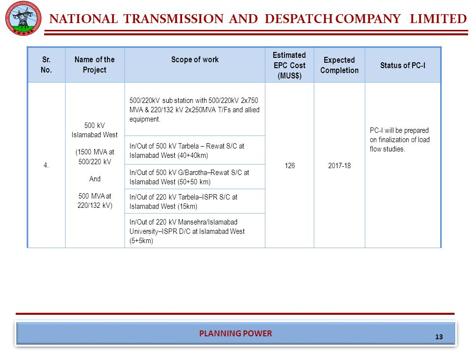 NATIONAL TRANSMISSION AND DESPATCH COMPANY LIMITED PLANNING POWER 13 Sr. No. Name of the Project Scope of work Estimated EPC Cost (MUS$) Expected Comp
