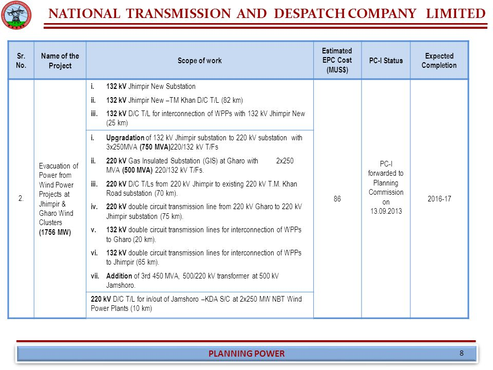 NATIONAL TRANSMISSION AND DESPATCH COMPANY LIMITED PLANNING POWER 8 Sr. No. Name of the Project Scope of work Estimated EPC Cost (MUS$) PC-I Status Ex