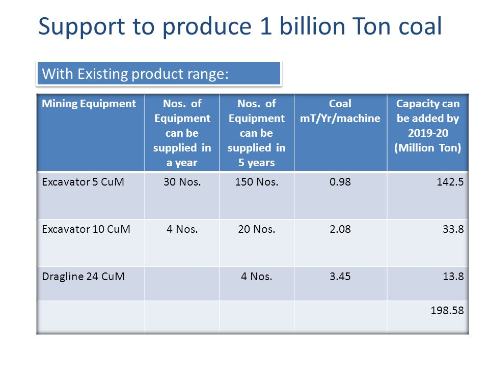 Support to produce 1 billion Ton coal With Existing product range: