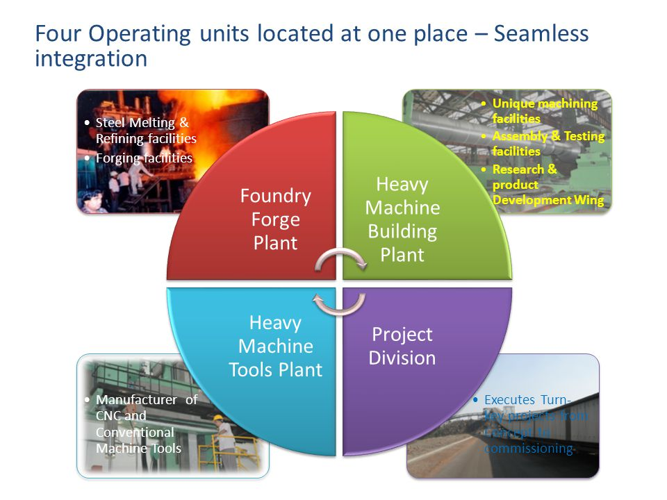 Four Operating units located at one place – Seamless integration Executes Turn- key projects from Concept to commissioning Manufacturer of CNC and Con