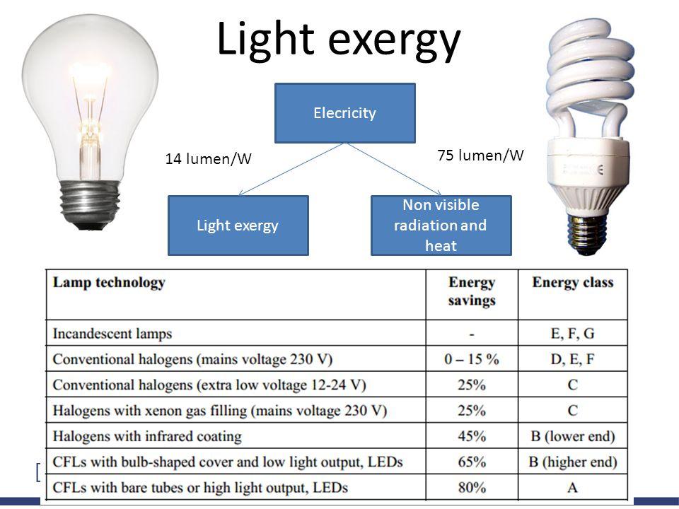 Elecricity Non visible radiation and heat Light exergy 14 lumen/W 75 lumen/W Light exergy