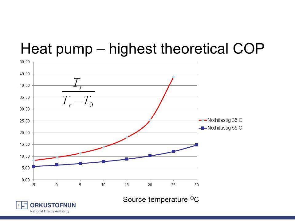 Heat pump – highest theoretical COP Source temperature O C