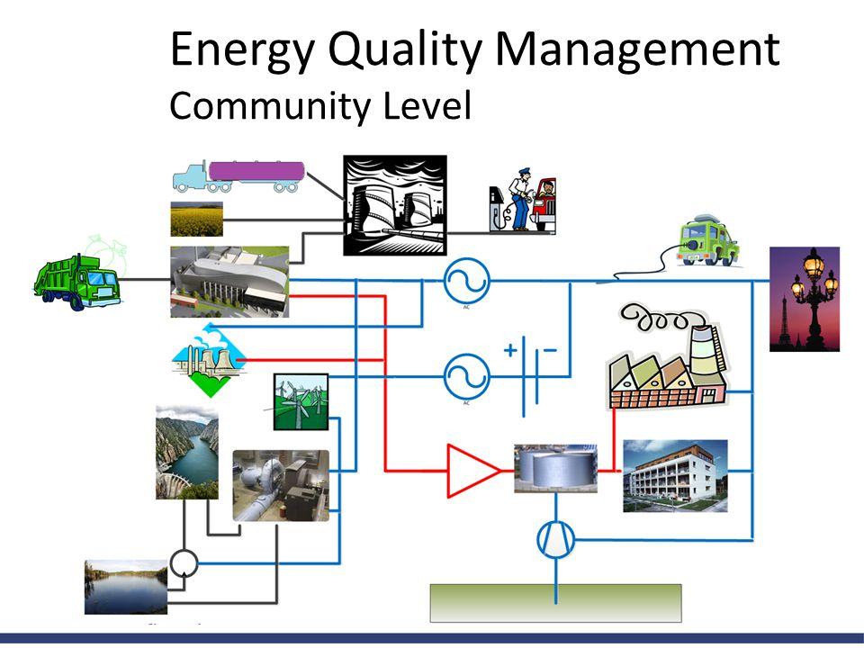 Energy Quality Management Community Level