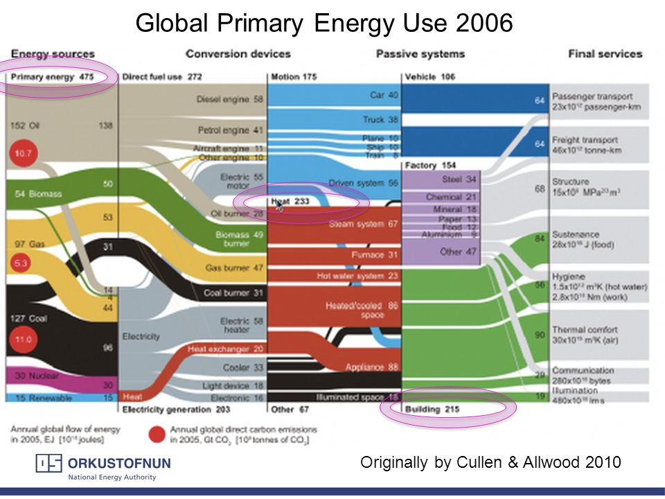 1 Originally by Cullen & Allwood 2010 Global Primary Energy Use 2006