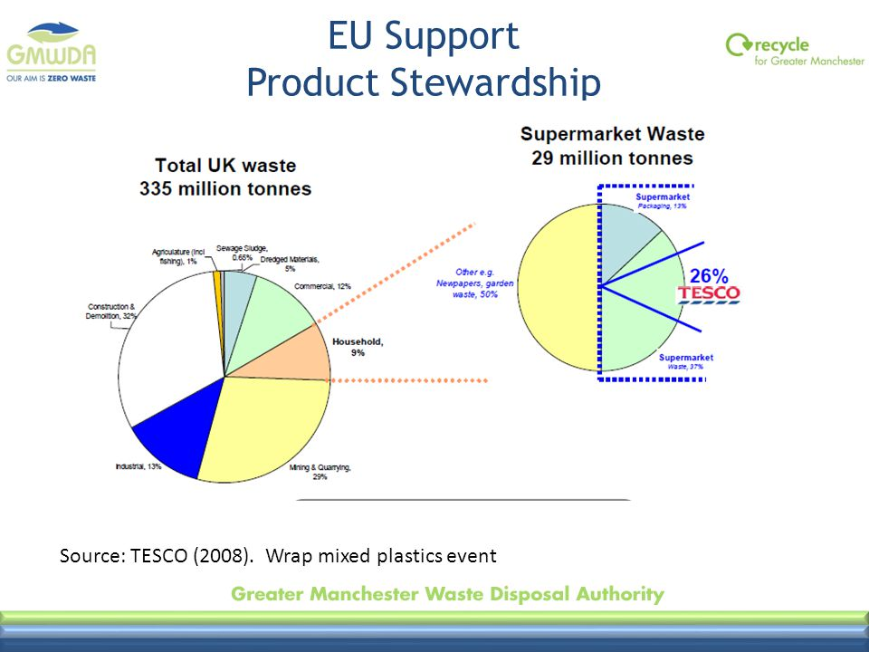 EU Support Product Stewardship Source: TESCO (2008). Wrap mixed plastics event
