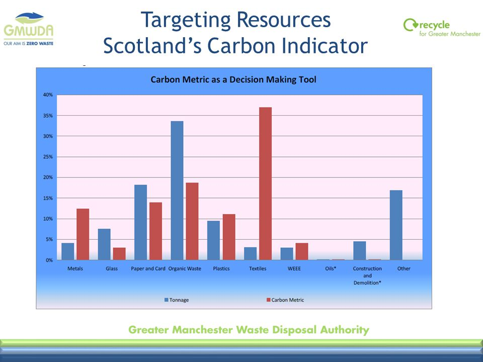 Targeting Resources Scotland's Carbon Indicator