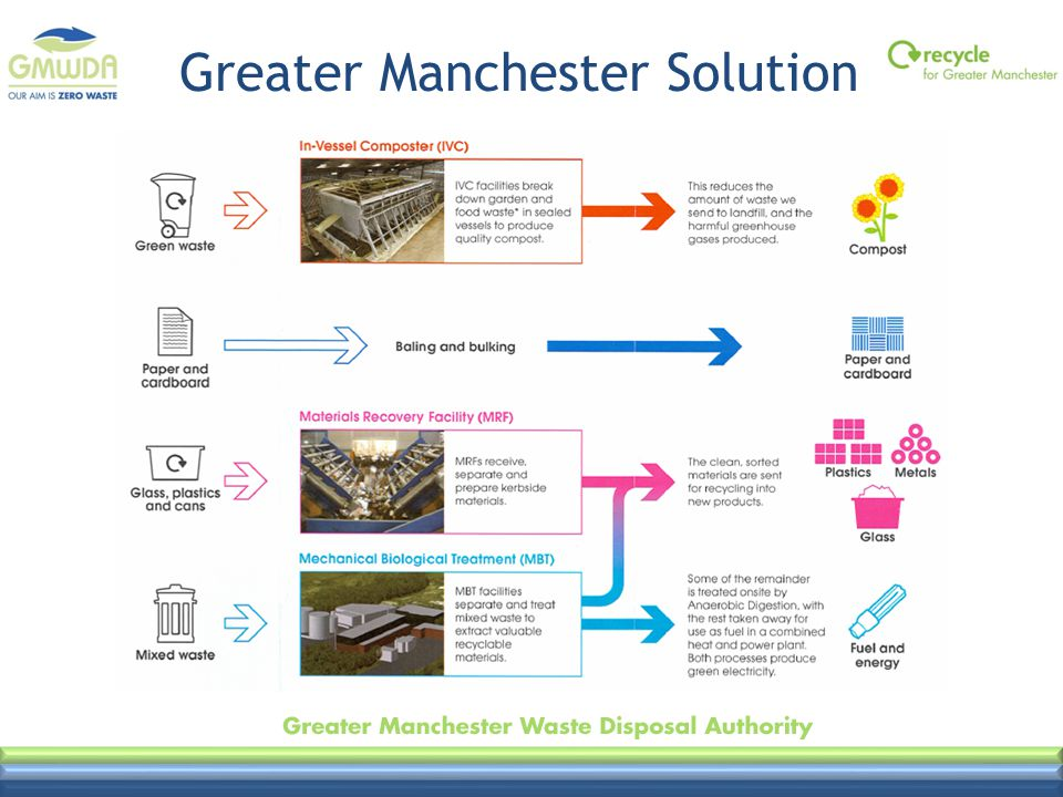 Greater Manchester Solution