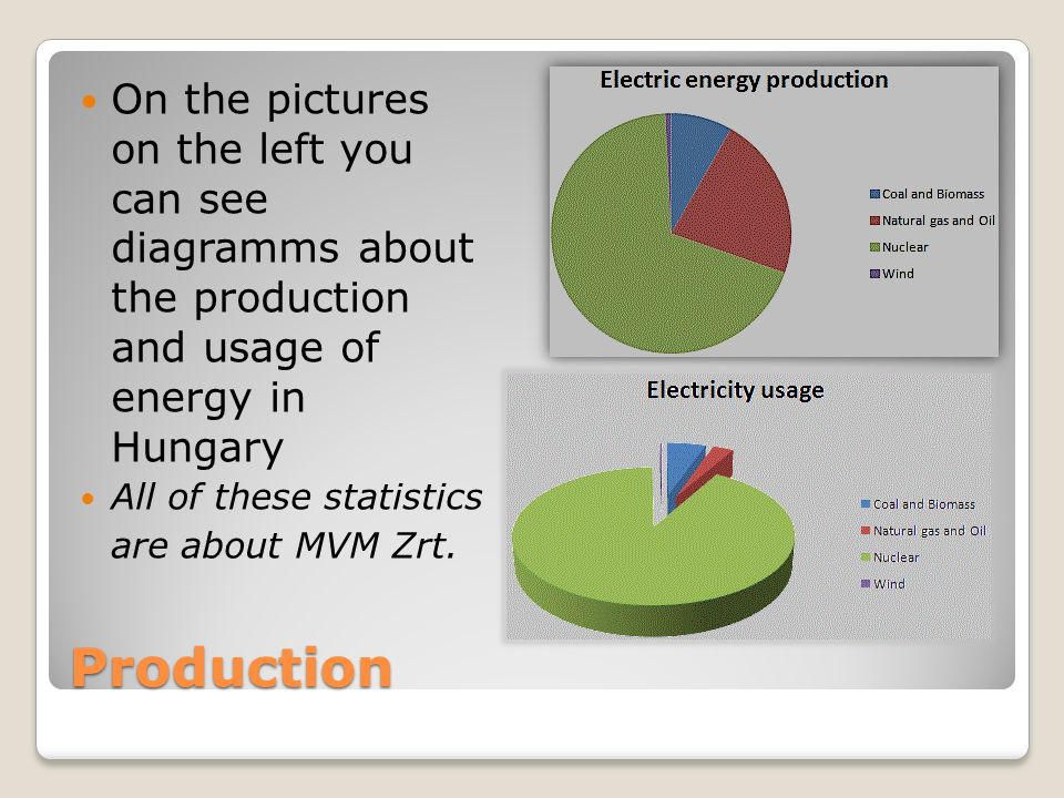 Production On the pictures on the left you can see diagramms about the production and usage of energy in Hungary All of these statistics are about MVM