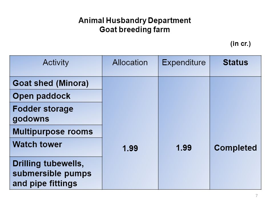 7 Animal Husbandry Department Goat breeding farm ActivityAllocationExpenditureStatus Goat shed (Minora) 1.99 Completed Open paddock Fodder storage godowns Multipurpose rooms Watch tower Drilling tubewells, submersible pumps and pipe fittings (in cr.)