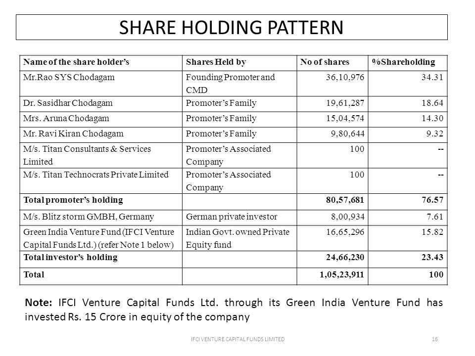 SHARE HOLDING PATTERN IFCI VENTURE CAPITAL FUNDS LIMITED16 Name of the share holder'sShares Held byNo of shares%Shareholding Mr.Rao SYS Chodagam Founding Promoter and CMD 36,10,97634.31 Dr.