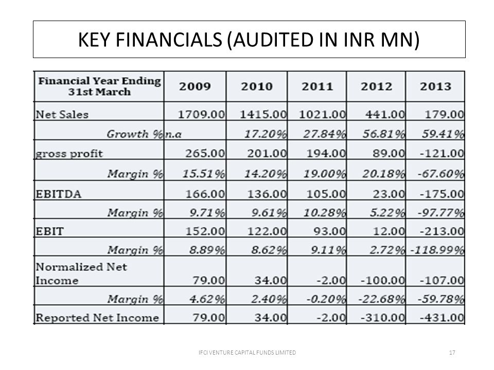 IFCI VENTURE CAPITAL FUNDS LIMITED17 KEY FINANCIALS (AUDITED IN INR MN)
