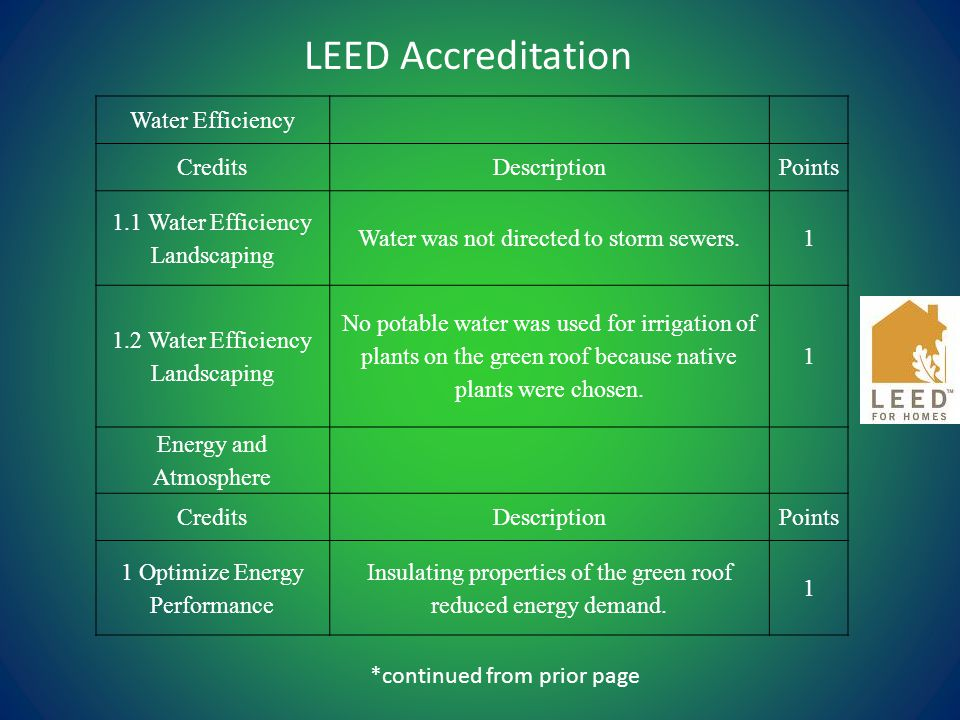 Water Efficiency CreditsDescriptionPoints 1.1 Water Efficiency Landscaping Water was not directed to storm sewers.1 1.2 Water Efficiency Landscaping No potable water was used for irrigation of plants on the green roof because native plants were chosen.