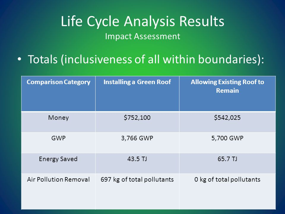 Life Cycle Analysis Results Impact Assessment Totals (inclusiveness of all within boundaries): Comparison CategoryInstalling a Green RoofAllowing Existing Roof to Remain Money$752,100$542,025 GWP3,766 GWP5,700 GWP Energy Saved43.5 TJ65.7 TJ Air Pollution Removal697 kg of total pollutants0 kg of total pollutants