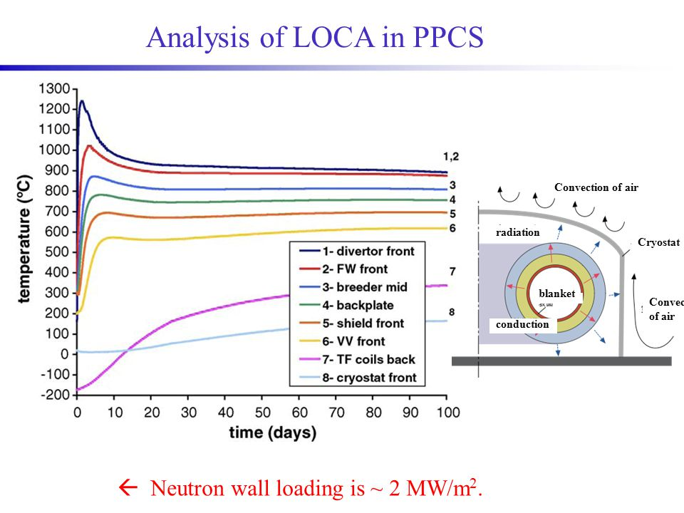 Analysis of LOCA in PPCS  Neutron wall loading is ~ 2 MW/m 2.