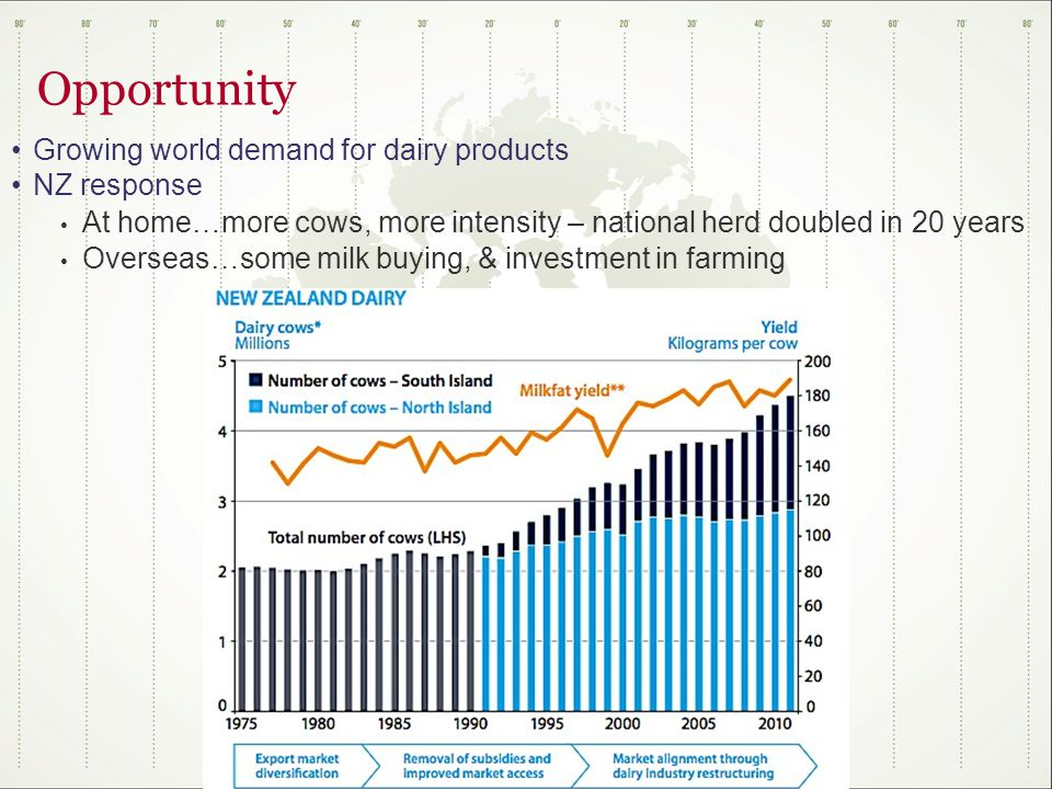 Opportunity Growing world demand for dairy products NZ response At home…more cows, more intensity – national herd doubled in 20 years Overseas…some milk buying, & investment in farming