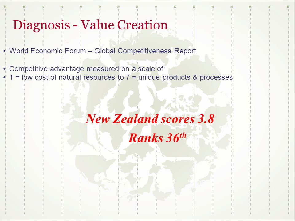 Diagnosis - Value Creation World Economic Forum – Global Competitiveness Report Competitive advantage measured on a scale of: 1 = low cost of natural resources to 7 = unique products & processes New Zealand scores 3.8 Ranks 36 th