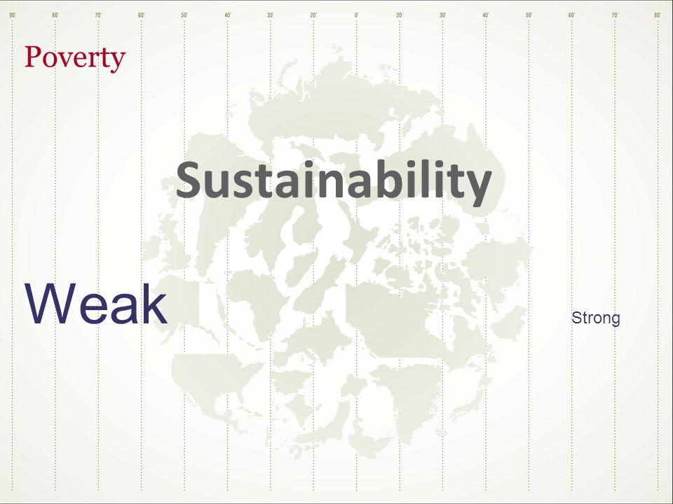 Poverty Sustainability Weak Strong