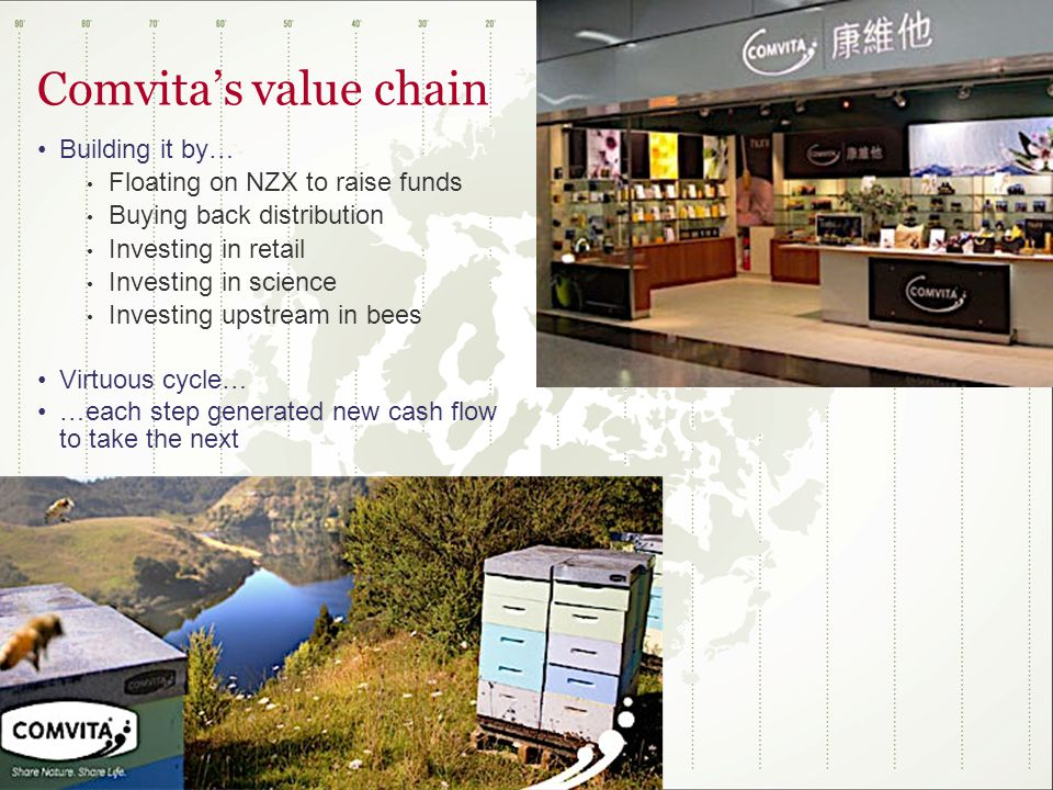 Comvita's value chain Building it by… Floating on NZX to raise funds Buying back distribution Investing in retail Investing in science Investing upstream in bees Virtuous cycle… …each step generated new cash flow to take the next