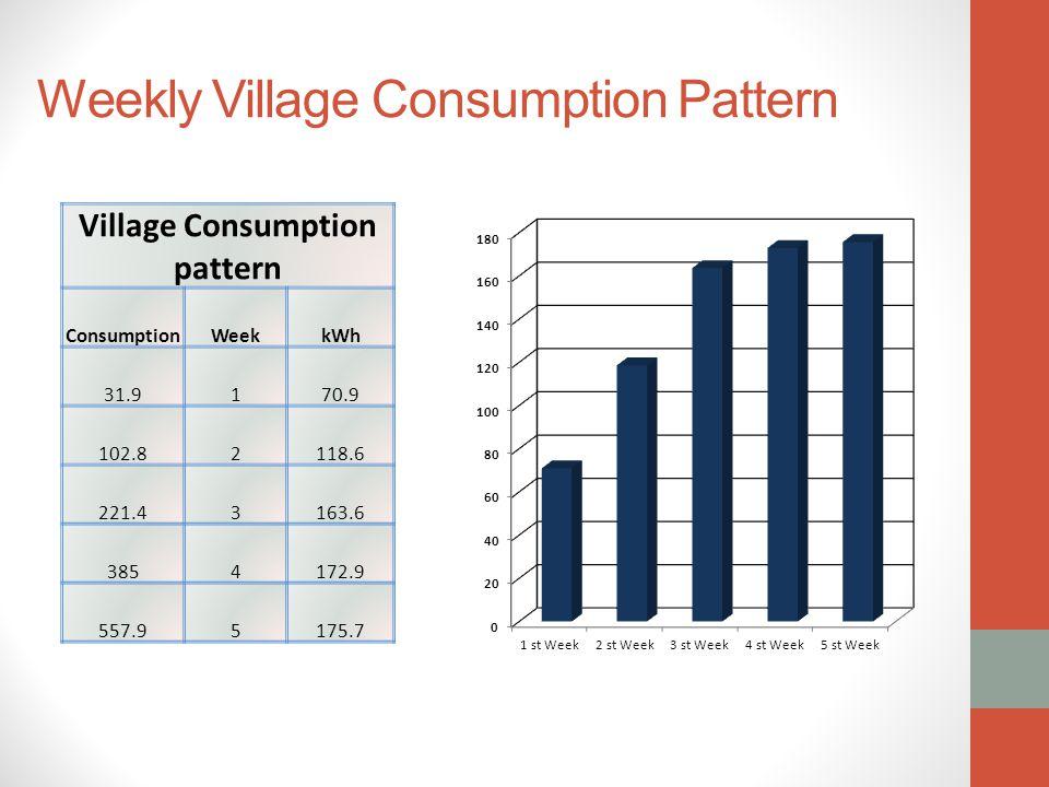 Weekly Village Consumption Pattern Village Consumption pattern ConsumptionWeekkWh 31.9170.9 102.82118.6 221.43163.6 3854172.9 557.95175.7