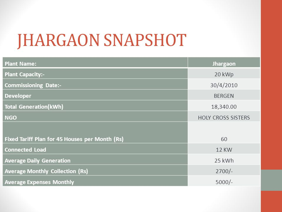 JHARGAON SNAPSHOT Plant Name:Jhargaon Plant Capacity:-20 kWp Commissioning Date:-30/4/2010 DeveloperBERGEN Total Generation(kWh)18,340.00 NGOHOLY CROSS SISTERS Fixed Tariff Plan for 45 Houses per Month (Rs)60 Connected Load12 KW Average Daily Generation25 kWh Average Monthly Collection (Rs)2700/- Average Expenses Monthly5000/-