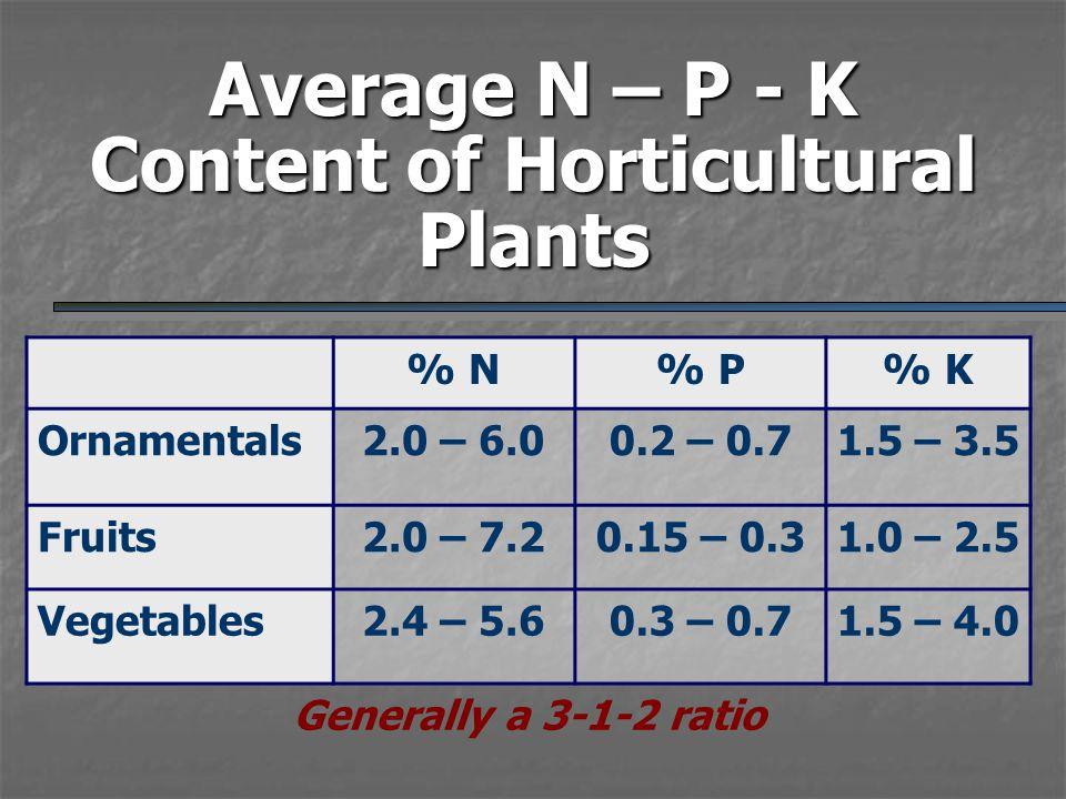 Average N – P - K Content of Horticultural Plants % N% P% K Ornamentals2.0 – 6.00.2 – 0.71.5 – 3.5 Fruits2.0 – 7.20.15 – 0.31.0 – 2.5 Vegetables2.4 –
