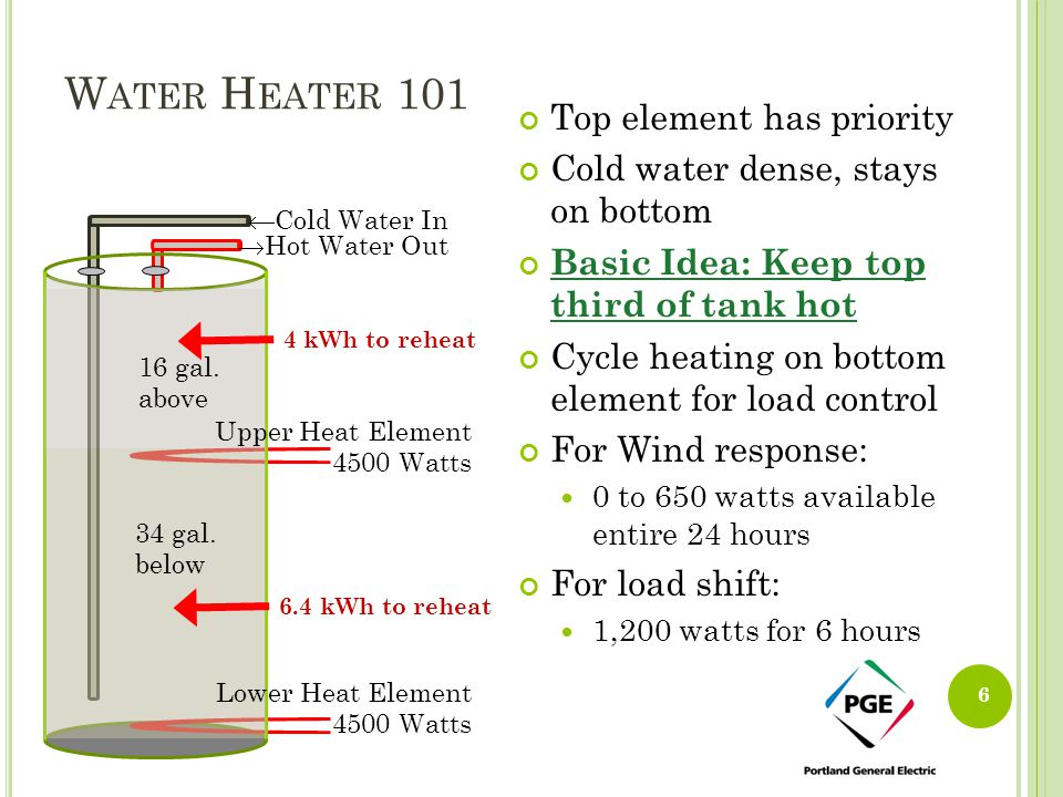 W ATER H EATER 101 Top element has priority Cold water dense, stays on bottom Basic Idea: Keep top third of tank hot Cycle heating on bottom element f