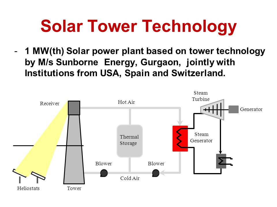 Solar Tower Technology -1 MW(th) Solar power plant based on tower technology by M/s Sunborne Energy, Gurgaon, jointly with Institutions from USA, Spain and Switzerland.