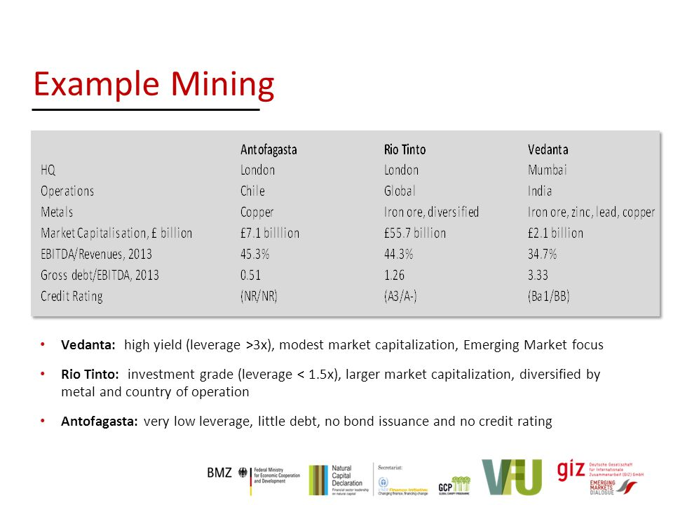 Example Mining Vedanta: high yield (leverage >3x), modest market capitalization, Emerging Market focus Rio Tinto: investment grade (leverage < 1.5x), larger market capitalization, diversified by metal and country of operation Antofagasta: very low leverage, little debt, no bond issuance and no credit rating