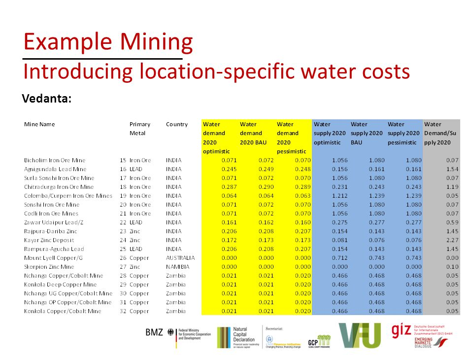 Vedanta: Example Mining Introducing location-specific water costs
