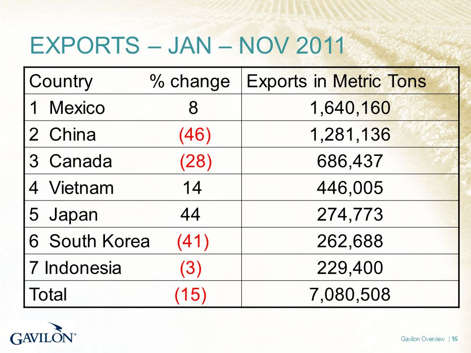 Gavilon Overview | 16 EXPORTS – JAN – NOV 2011 Country % changeExports in Metric Tons 1 Mexico 81,640,160 2 China (46)1,281,136 3 Canada (28)686,437 4 Vietnam 14446,005 5 Japan 44274,773 6 South Korea (41)262,688 7 Indonesia (3)229,400 Total (15)7,080,508