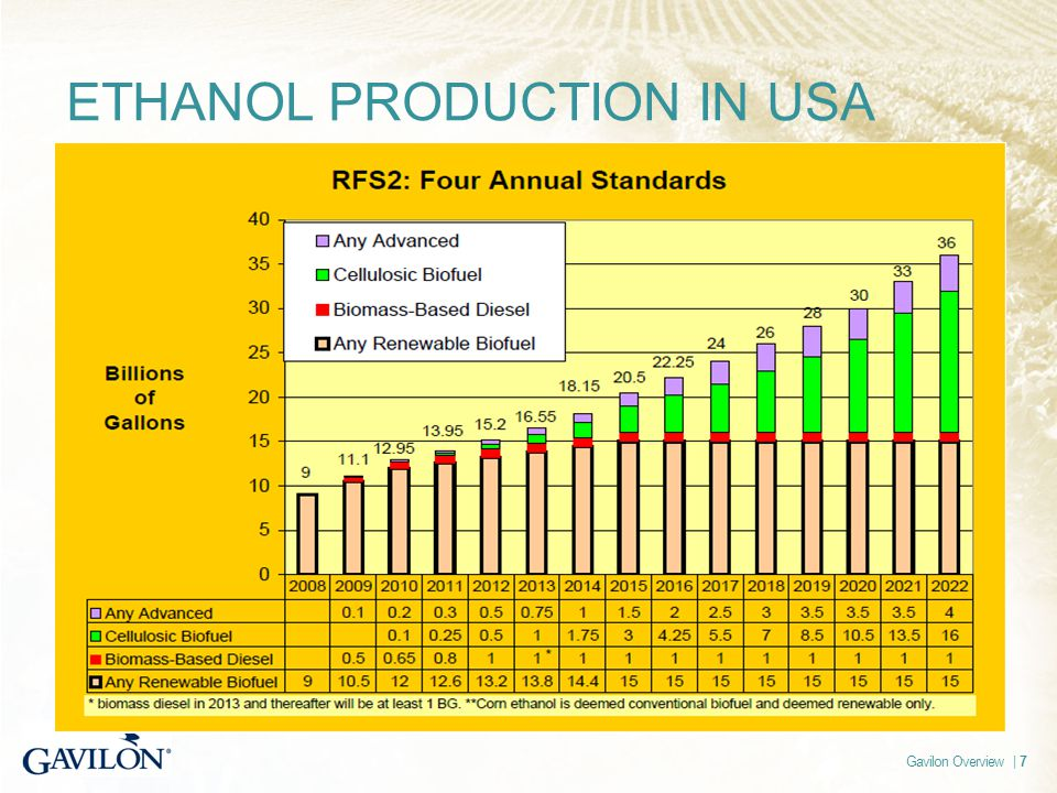 Gavilon Overview | 7 ETHANOL PRODUCTION IN USA