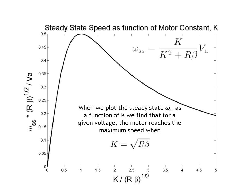 When we plot the steady state ω ss as a function of K we find that for a given voltage, the motor reaches the maximum speed when